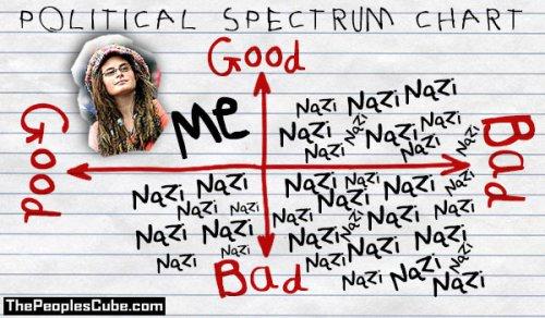 nazis_chart